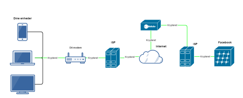 Simpelt VPN diagram